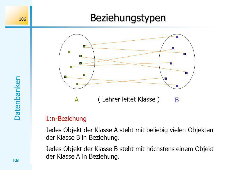 KB Datenbanken 106 Beziehungstypen A B ( Lehrer leitet Klasse ) 1:n-Beziehung Jedes Objekt der Klasse A steht mit beliebig vielen Objekten der Klasse