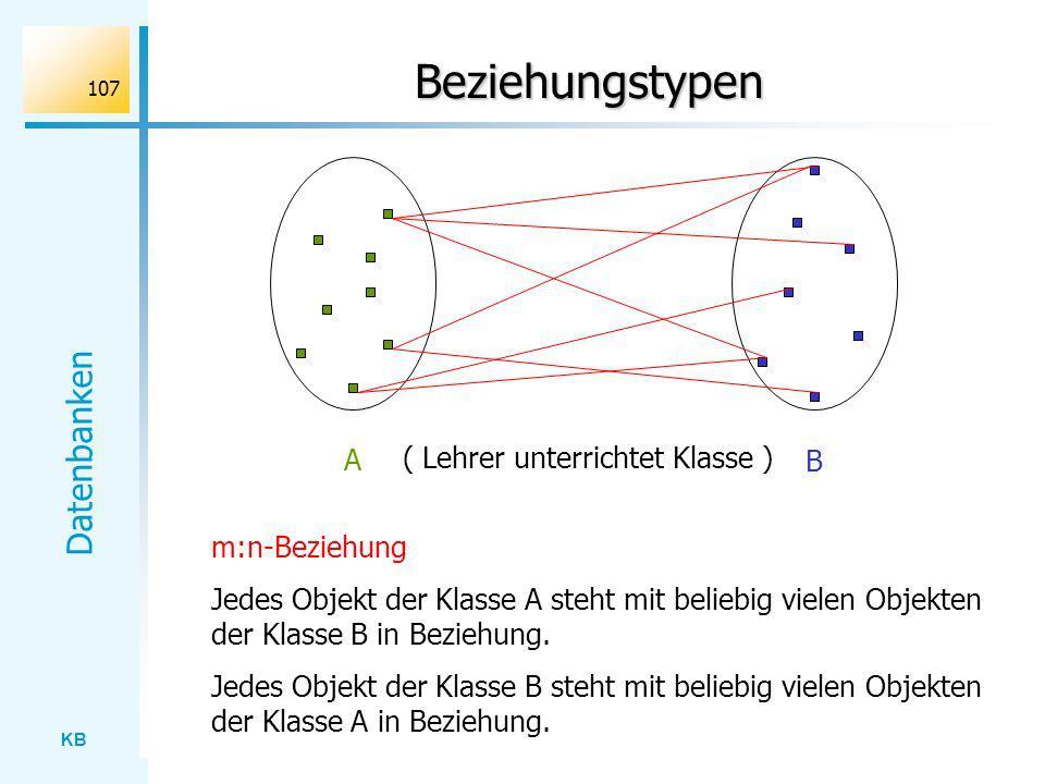 KB Datenbanken 107 Beziehungstypen A B ( Lehrer unterrichtet Klasse ) m:n-Beziehung Jedes Objekt der Klasse A steht mit beliebig vielen Objekten der K