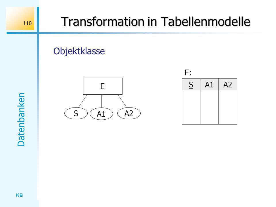 KB Datenbanken 110 Transformation in Tabellenmodelle E S A1 A2 SA1A2 E: Objektklasse