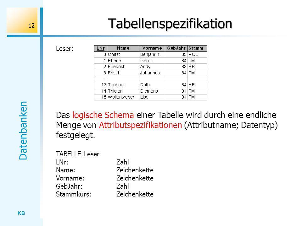 KB Datenbanken 12 Tabellenspezifikation Leser: Das logische Schema einer Tabelle wird durch eine endliche Menge von Attributspezifikationen (Attributn