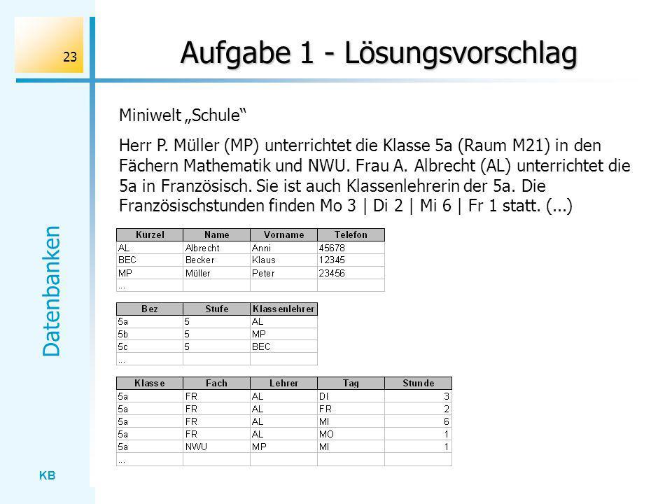 KB Datenbanken 23 Aufgabe 1 - Lösungsvorschlag Miniwelt Schule Herr P. Müller (MP) unterrichtet die Klasse 5a (Raum M21) in den Fächern Mathematik und
