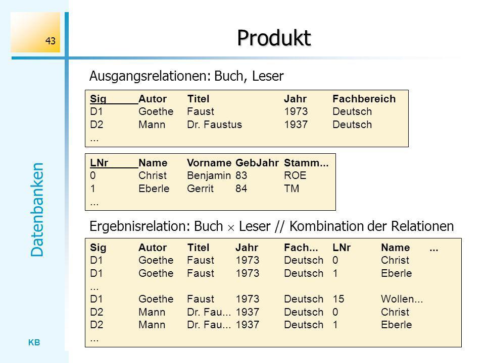 KB Datenbanken 43 Produkt Ergebnisrelation: Buch Leser // Kombination der Relationen SigAutorTitelJahrFach...LNrName... D1GoetheFaust1973Deutsch0Chris