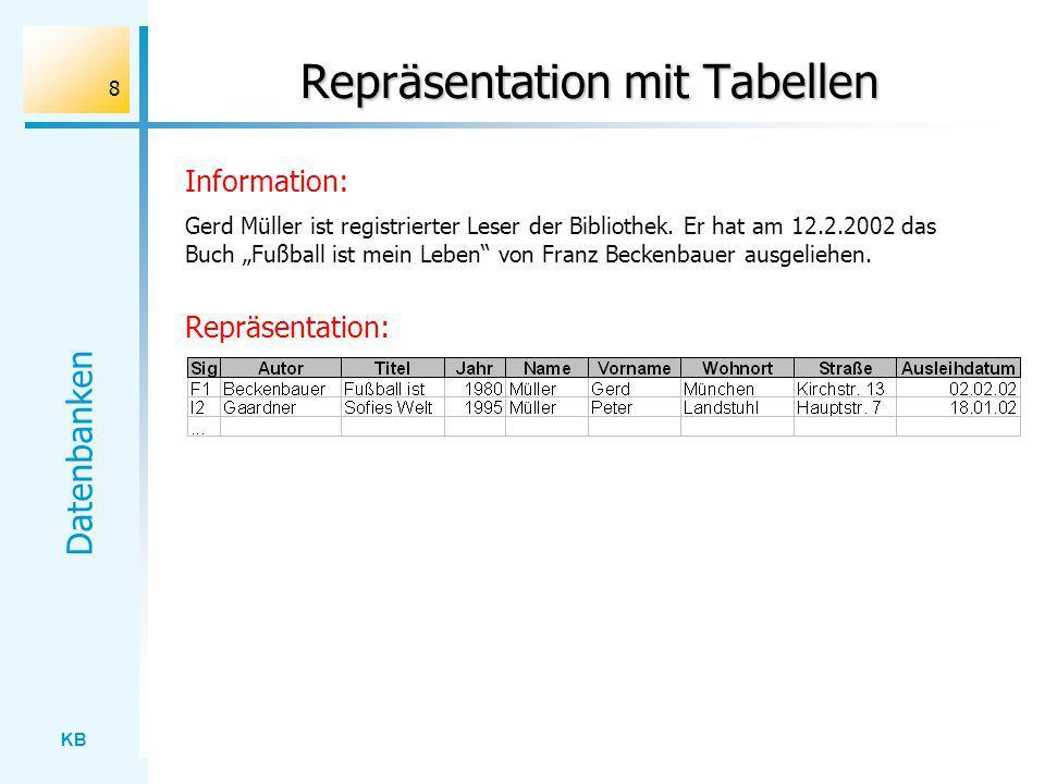 KB Datenbanken 8 Repräsentation mit Tabellen Information: Gerd Müller ist registrierter Leser der Bibliothek. Er hat am 12.2.2002 das Buch Fußball ist