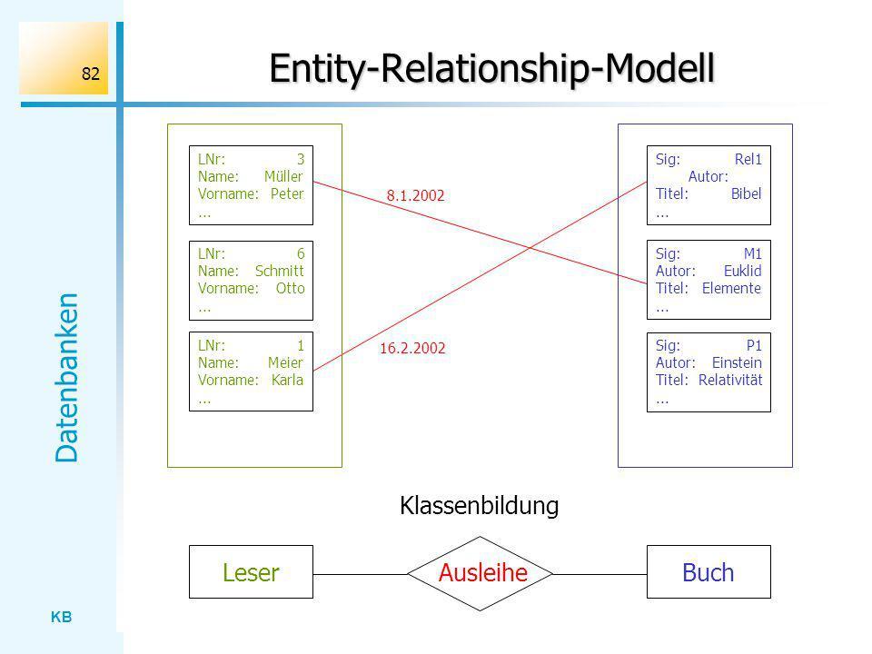KB Datenbanken 82 Entity-Relationship-Modell LNr: 3 Name: Müller Vorname: Peter... LNr: 6 Name: Schmitt Vorname: Otto... LNr: 1 Name: Meier Vorname: K