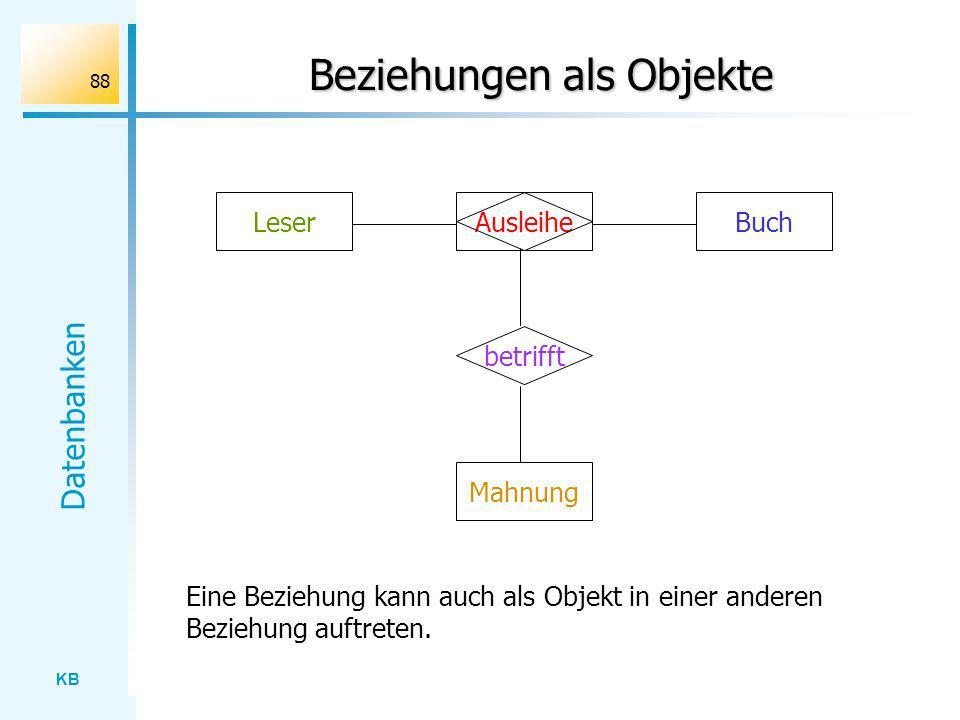 KB Datenbanken 88 Beziehungen als Objekte LeserAusleiheBuch Mahnung betrifft Eine Beziehung kann auch als Objekt in einer anderen Beziehung auftreten.