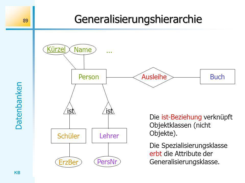 KB Datenbanken 89 Generalisierungshierarchie PersonAusleiheBuch Lehrer Schüler ist Kürzel Name... ErzBer PersNr Die ist-Beziehung verknüpft Objektklas