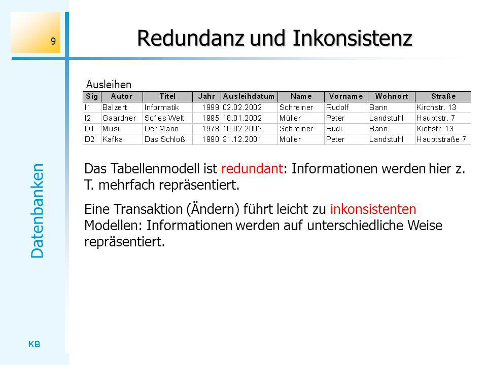 KB Datenbanken 9 Redundanz und Inkonsistenz Das Tabellenmodell ist redundant: Informationen werden hier z. T. mehrfach repräsentiert. Eine Transaktion