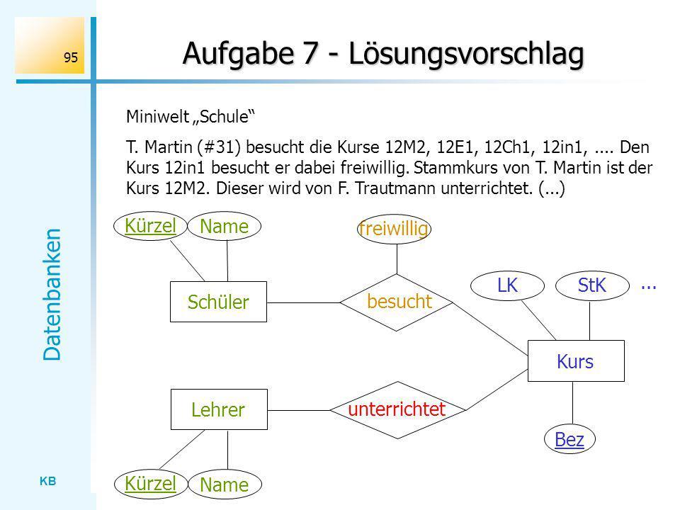 KB Datenbanken 95 Aufgabe 7 - Lösungsvorschlag Miniwelt Schule T. Martin (#31) besucht die Kurse 12M2, 12E1, 12Ch1, 12in1,.... Den Kurs 12in1 besucht
