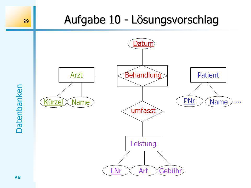 KB Datenbanken 99 Aufgabe 10 - Lösungsvorschlag ArztBehandlungPatient Leistung umfasst Kürzel Name PNr... Name Datum LNrArtGebühr