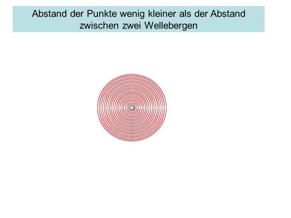 Abstand der Punkte wenig kleiner als der Abstand zwischen zwei Wellebergen