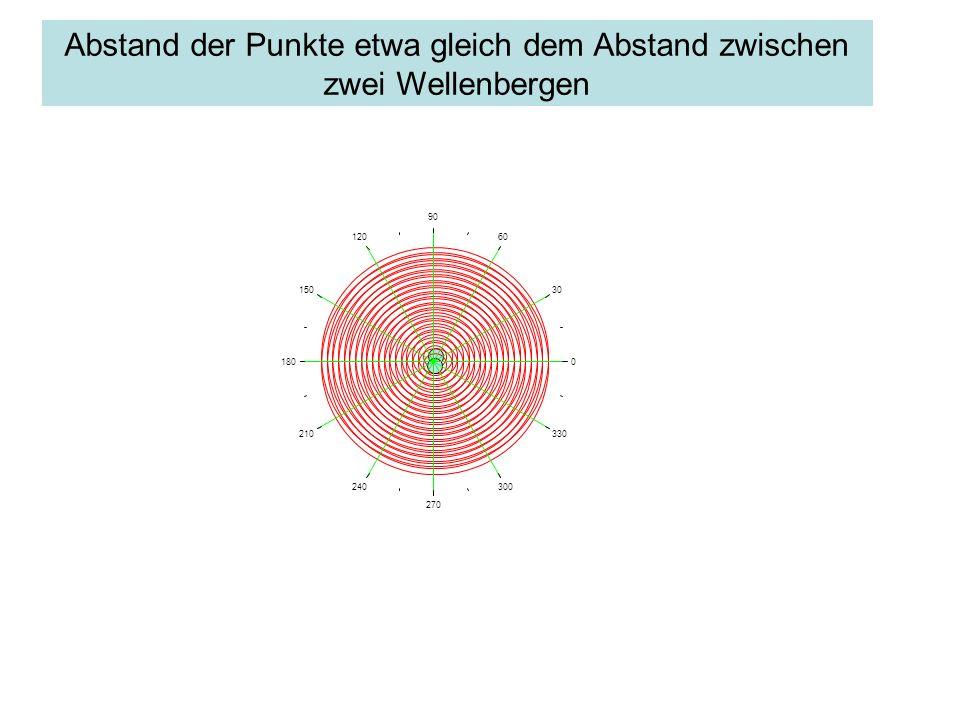 Abstand der Punkte etwa gleich dem Abstand zwischen zwei Wellenbergen 0 30 60 90 120 150 180 210 240 270 300 330
