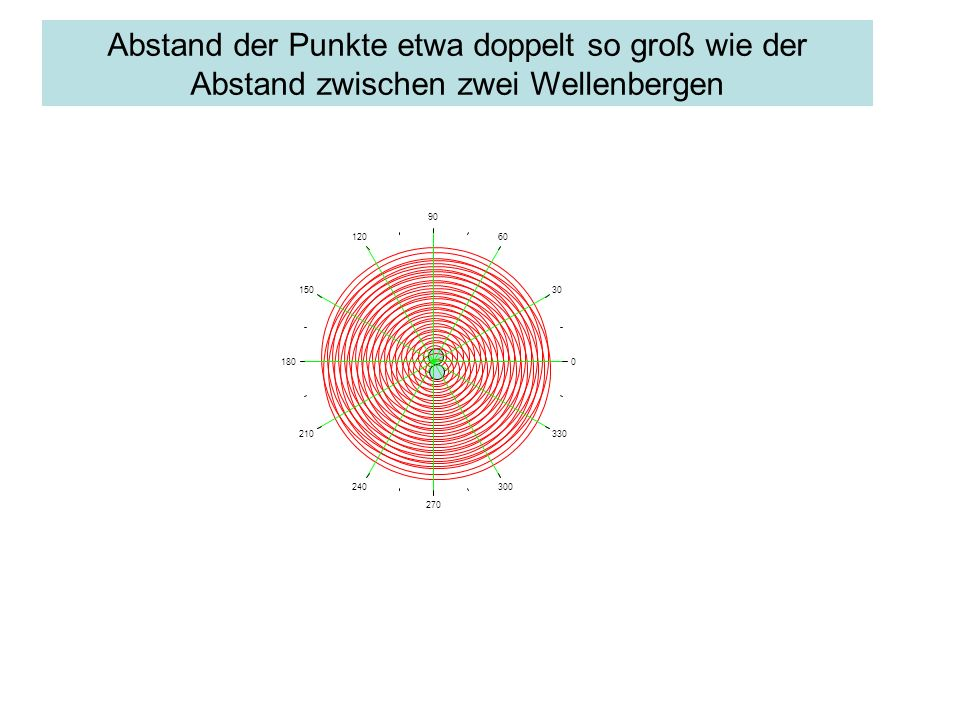 Abstand der Punkte etwa doppelt so groß wie der Abstand zwischen zwei Wellenbergen 0 30 60 90 120 150 180 210 240 270 300 330