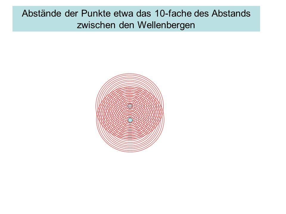Abstände der Punkte etwa das 10-fache des Abstands zwischen den Wellenbergen