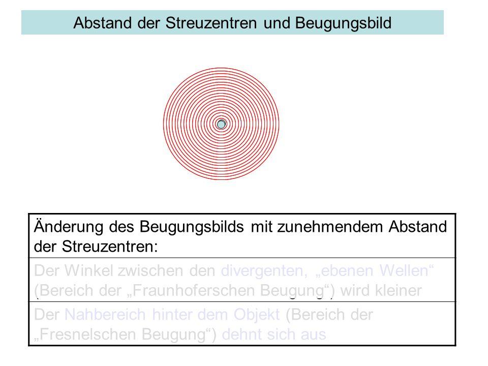 Abstand der Streuzentren und Beugungsbild Änderung des Beugungsbilds mit zunehmendem Abstand der Streuzentren: Der Winkel zwischen den divergenten, eb