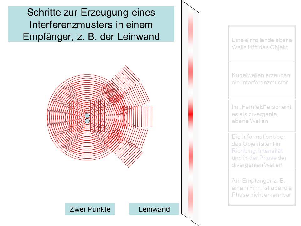 Schritte zur Erzeugung eines Interferenzmusters in einem Empfänger, z. B. der Leinwand Zwei PunkteLeinwand Eine einfallende ebene Welle trifft das Obj