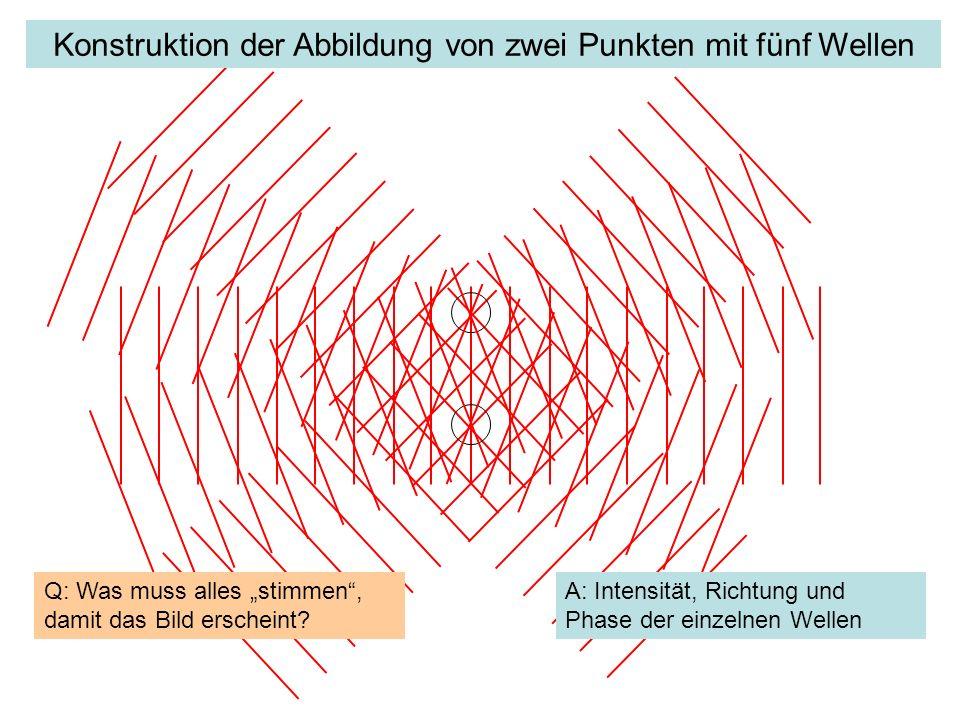 Konstruktion der Abbildung von zwei Punkten mit fünf Wellen Q: Was muss alles stimmen, damit das Bild erscheint? A: Intensität, Richtung und Phase der