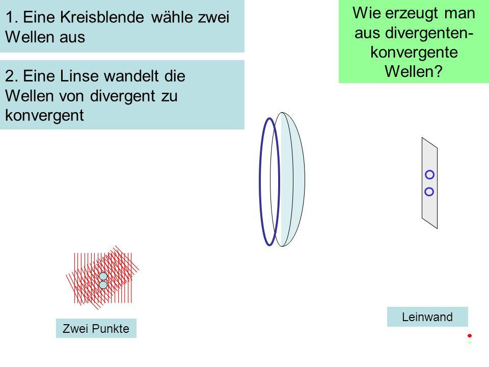 1. Eine Kreisblende wähle zwei Wellen aus Zwei Punkte Leinwand 2. Eine Linse wandelt die Wellen von divergent zu konvergent Wie erzeugt man aus diverg