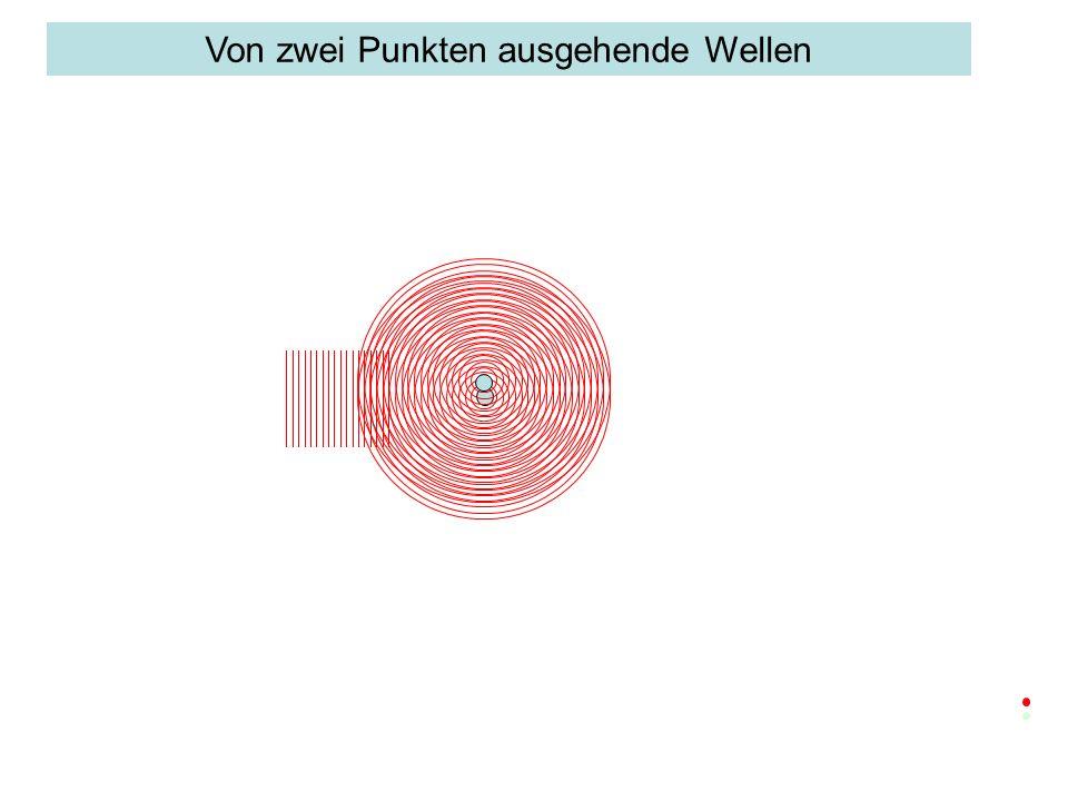 Abstand der Punkte klein gegenüber dem Abstand zwischen zwei Wellenbergen