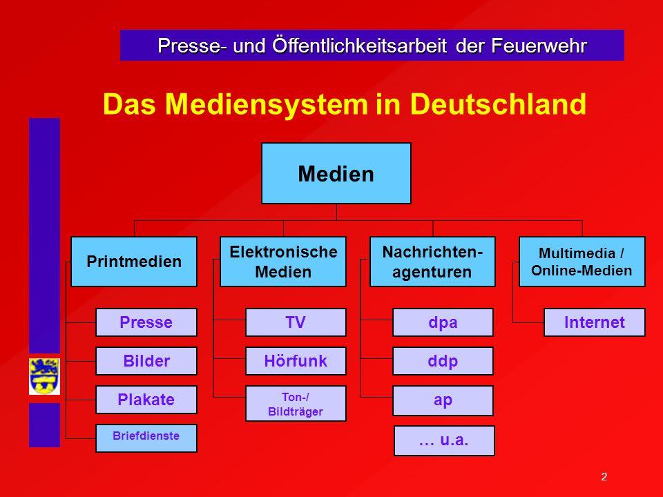 2 Das Mediensystem in Deutschland Medien Printmedien Presse Bilder Plakate Briefdienste Elektronische Medien TV Hörfunk Ton-/ Bildträger Nachrichten-
