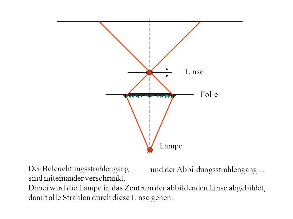 Folie Linse Lampe Der Beleuchtungsstrahlengang... und der Abbildungsstrahlengang... sind miteinander verschränkt. Dabei wird die Lampe in das Zentrum