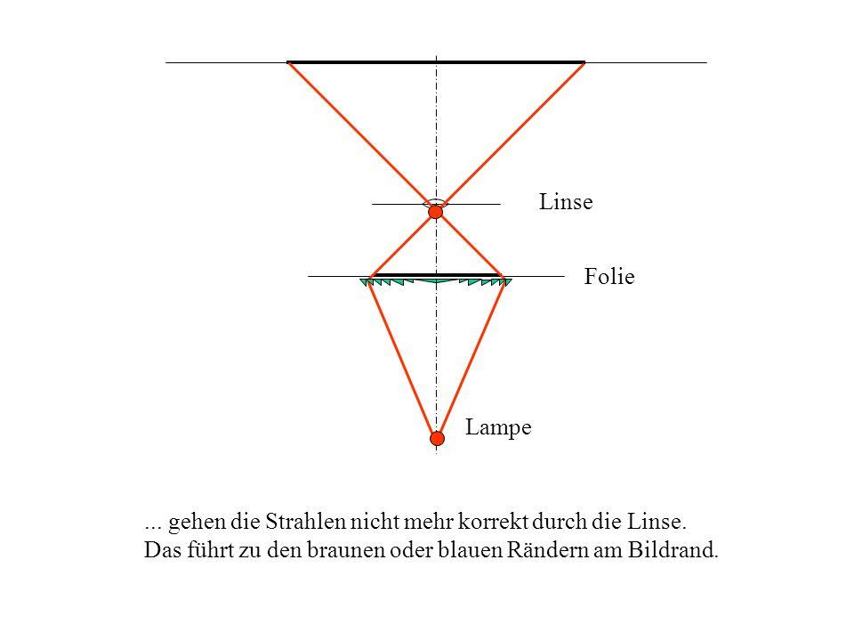 Folie Linse Lampe... gehen die Strahlen nicht mehr korrekt durch die Linse. Das führt zu den braunen oder blauen Rändern am Bildrand.