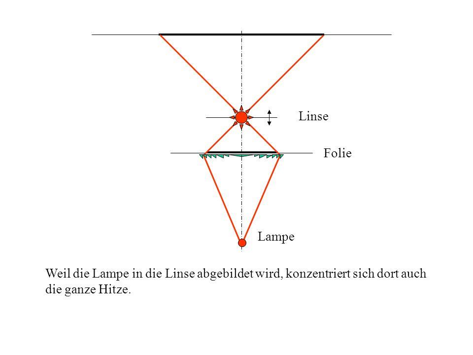 Folie Linse Lampe Weil die Lampe in die Linse abgebildet wird, konzentriert sich dort auch die ganze Hitze.
