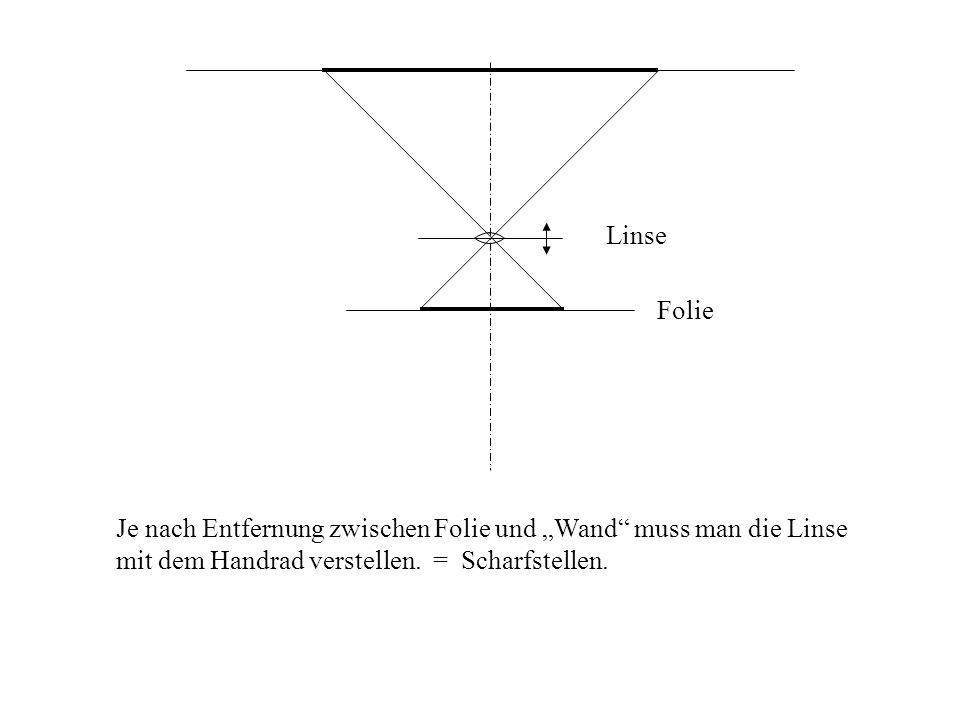 Folie Linse Je nach Entfernung zwischen Folie und Wand muss man die Linse mit dem Handrad verstellen. = Scharfstellen.