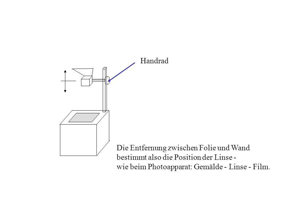 Die Entfernung zwischen Folie und Wand bestimmt also die Position der Linse - wie beim Photoapparat: Gemälde - Linse - Film. Handrad
