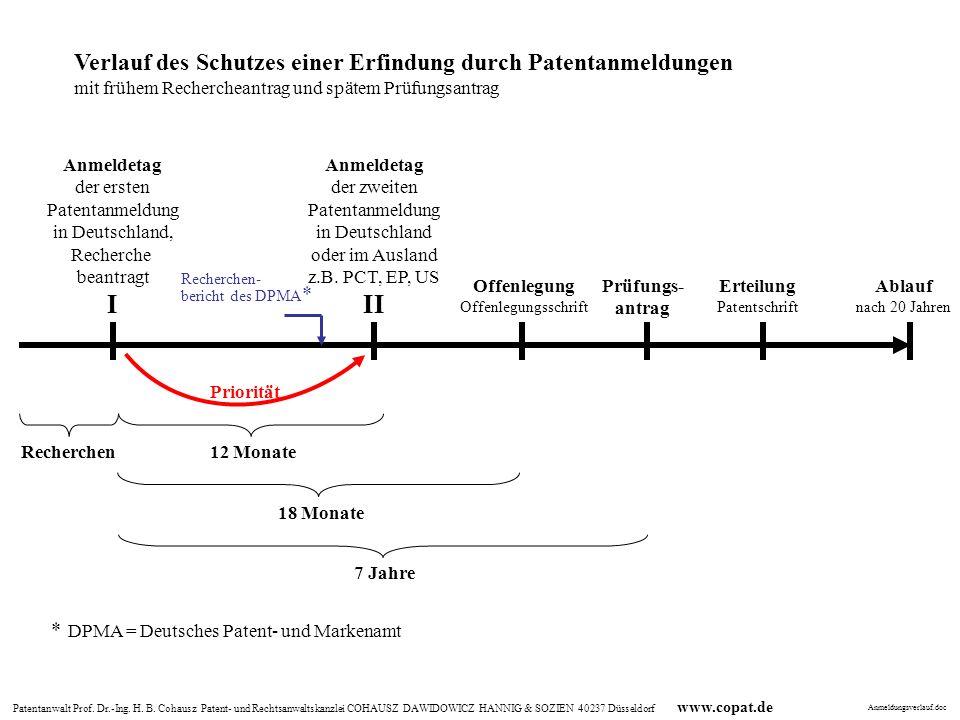 Patentanwalt Prof. Dr.-Ing. H. B. Cohausz Patent- und Rechtsanwaltskanzlei COHAUSZ DAWIDOWICZ HANNIG & SOZIEN 40237 Düsseldorf www.copat.de Anmeldetag