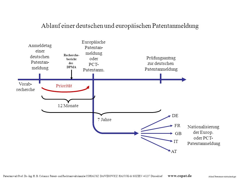 Patentanwalt Prof. Dr.-Ing. H. B. Cohausz Patent- und Rechtsanwaltskanzlei COHAUSZ DAWIDOWICZ HANNIG & SOZIEN 40237 Düsseldorf www.copat.de Priorität
