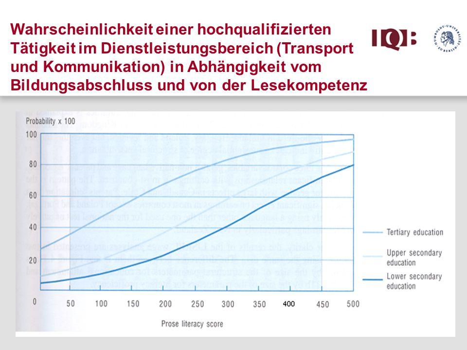 Wahrscheinlichkeit einer hochqualifizierten Tätigkeit im Dienstleistungsbereich (Transport und Kommunikation) in Abhängigkeit vom Bildungsabschluss un