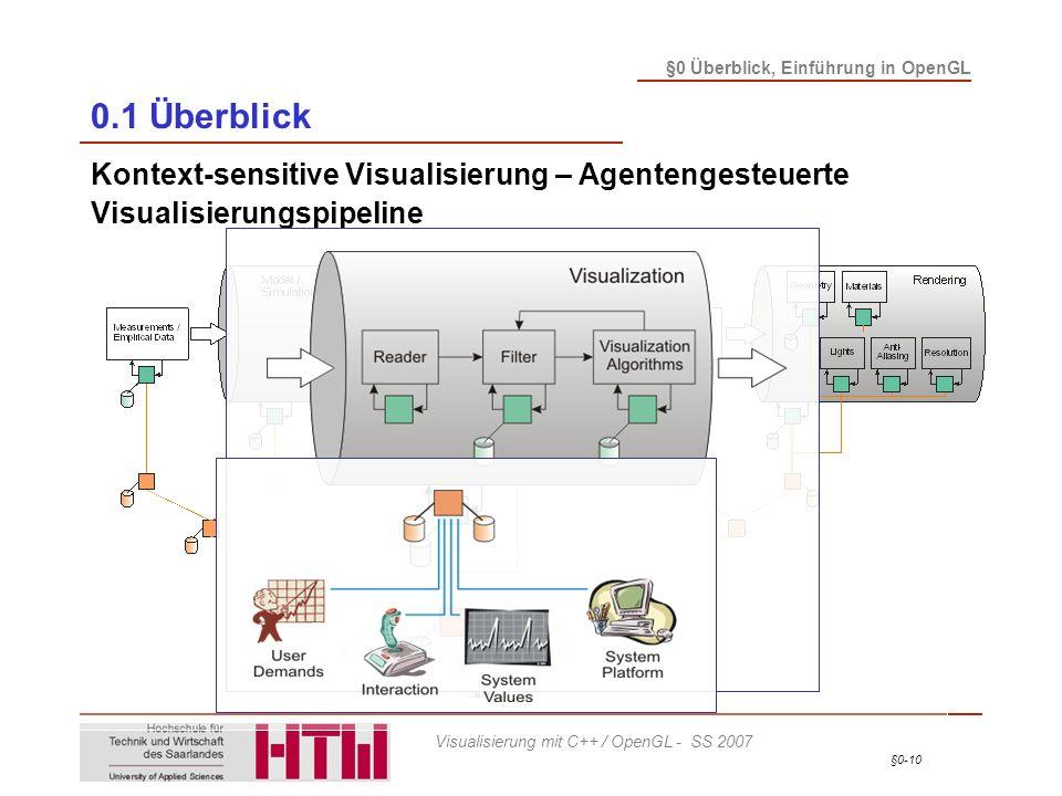 §0-10 §0 Überblick, Einführung in OpenGL Visualisierung mit C++ / OpenGL - SS 2007 0.1 Überblick Kontext-sensitive Visualisierung – Agentengesteuerte Visualisierungspipeline