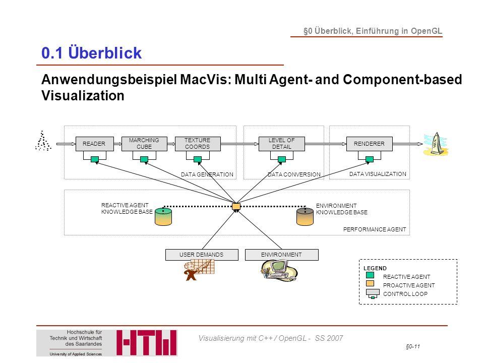 §0-11 §0 Überblick, Einführung in OpenGL Visualisierung mit C++ / OpenGL - SS 2007 0.1 Überblick Anwendungsbeispiel MacVis: Multi Agent- and Component