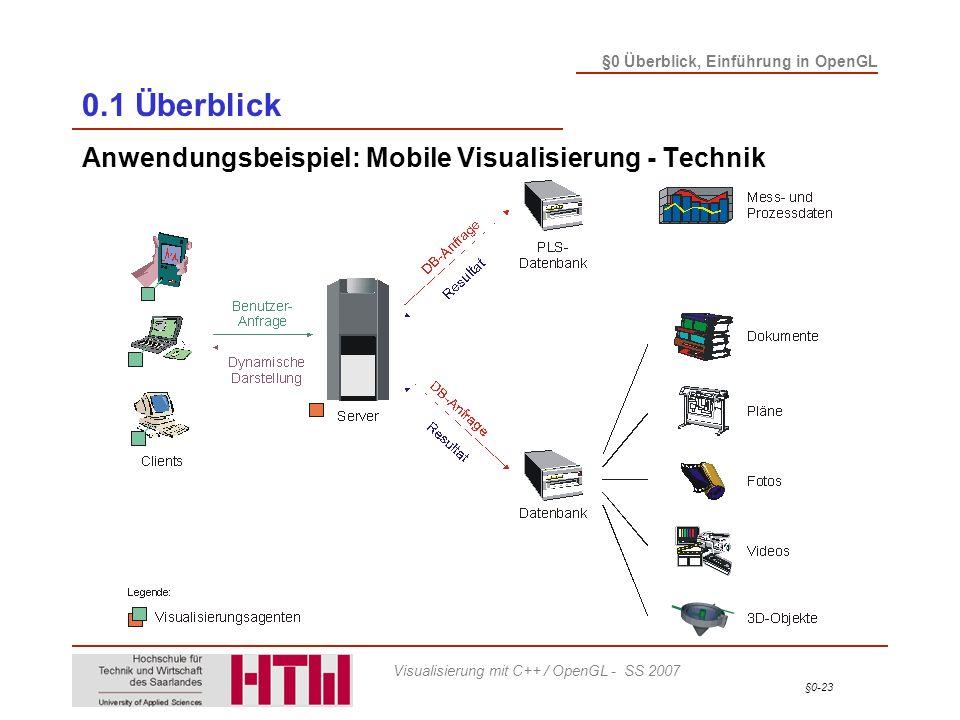§0-23 §0 Überblick, Einführung in OpenGL Visualisierung mit C++ / OpenGL - SS 2007 0.1 Überblick Anwendungsbeispiel: Mobile Visualisierung - Technik