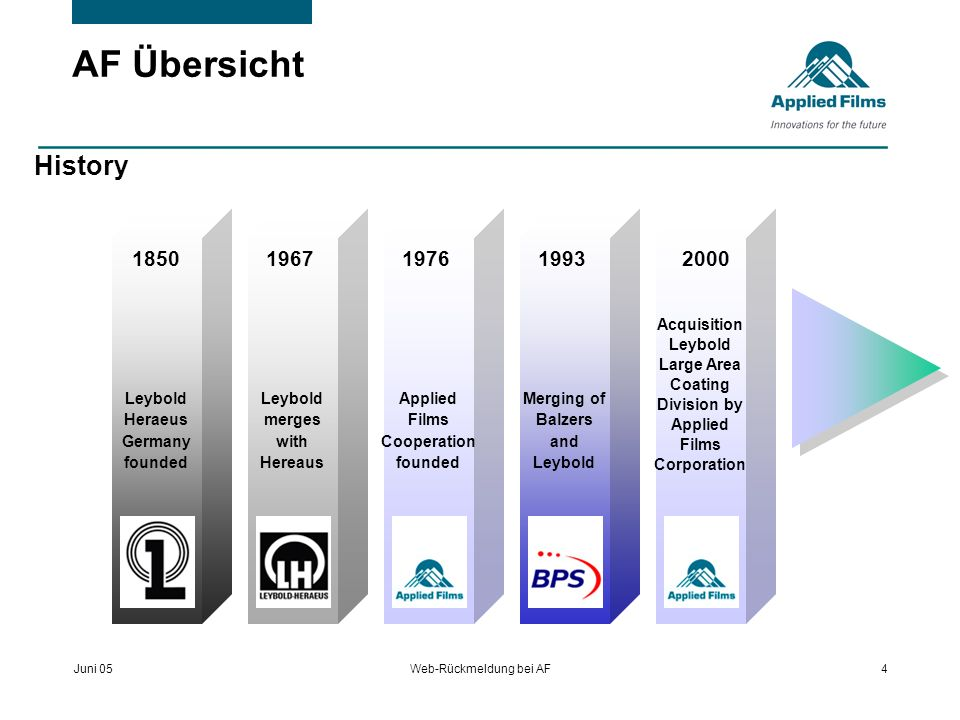 Juni 05Web-Rückmeldung bei AF5 AF Übersicht Key Messages Our Business We are a global leader in equipment and services in the fields of: Display Coatings Glass Coatings (incl.