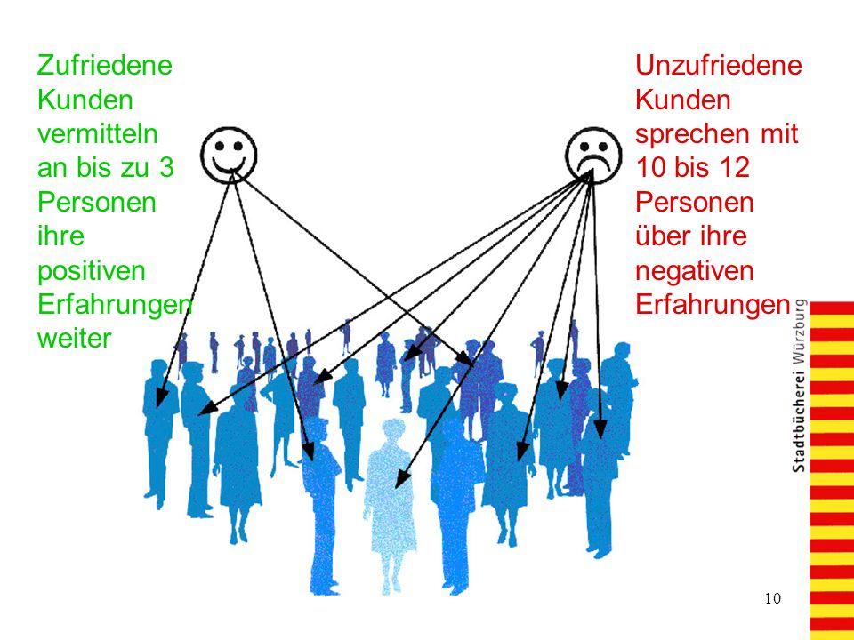 10 Zufriedene Kunden vermitteln an bis zu 3 Personen ihre positiven Erfahrungen weiter Unzufriedene Kunden sprechen mit 10 bis 12 Personen über ihre negativen Erfahrungen