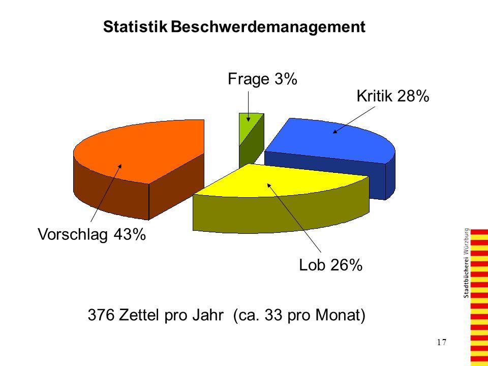17 Statistik Beschwerdemanagement 376 Zettel pro Jahr (ca.