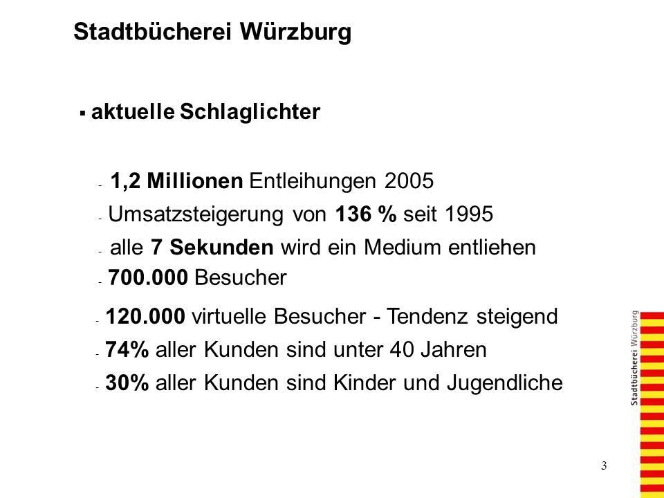 3 Stadtbücherei Würzburg aktuelle Schlaglichter - 1,2 Millionen Entleihungen 2005 - Umsatzsteigerung von 136 % seit 1995 - alle 7 Sekunden wird ein Medium entliehen - 700.000 Besucher - 120.000 virtuelle Besucher - Tendenz steigend - 74% aller Kunden sind unter 40 Jahren - 30% aller Kunden sind Kinder und Jugendliche
