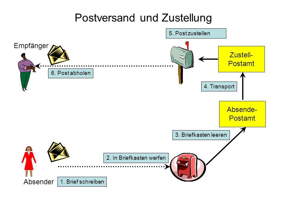 Postversand und Zustellung Absender Empfänger 1. Brief schreiben 2. In Briefkasten werfen Absende- Postamt 3. Briefkasten leeren Zustell- Postamt 4. T