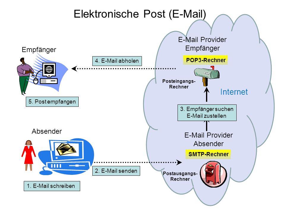 Elektronische Post (E-Mail) Absender Empfänger E-Mail Provider Empfänger Posteingangs- Rechner Postausgangs- Rechner 4. E-Mail abholen 3. Empfänger su