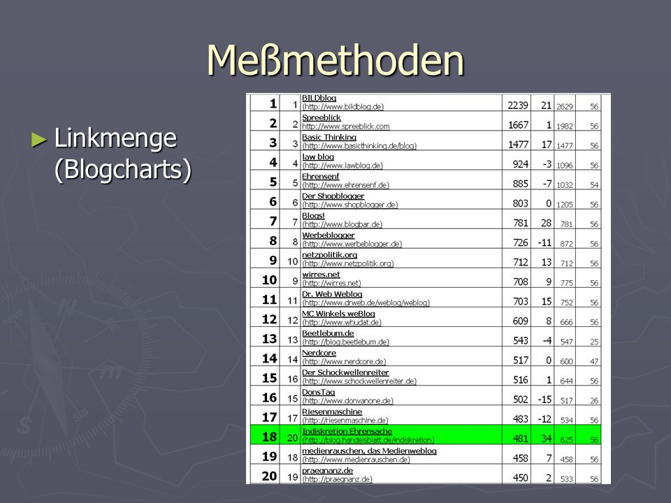 Meßmethoden Linkmenge (Blogcharts) Linkmenge (Blogcharts)