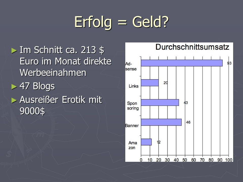 Erfolg = Geld? Im Schnitt ca. 213 $ Euro im Monat direkte Werbeeinahmen Im Schnitt ca. 213 $ Euro im Monat direkte Werbeeinahmen 47 Blogs 47 Blogs Aus