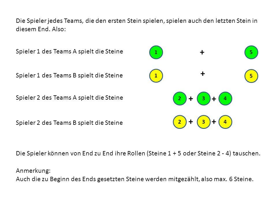 Die Spieler jedes Teams, die den ersten Stein spielen, spielen auch den letzten Stein in diesem End.
