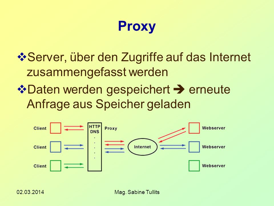 02.03.2014Mag. Sabine Tullits Proxy Server, über den Zugriffe auf das Internet zusammengefasst werden Daten werden gespeichert erneute Anfrage aus Spe