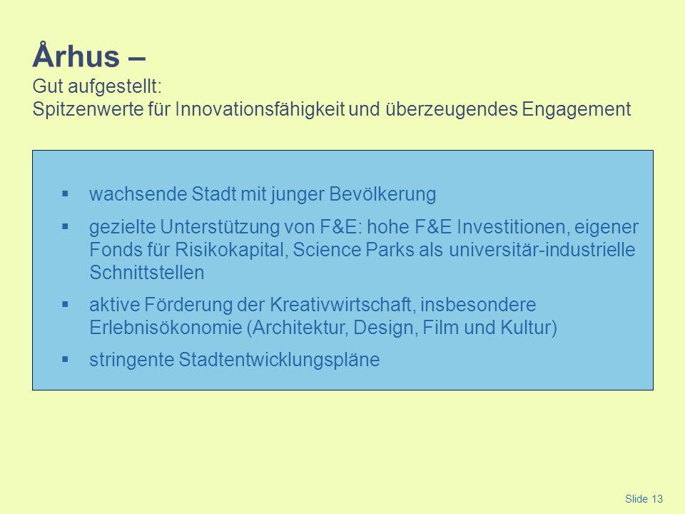Århus – Gut aufgestellt: Spitzenwerte für Innovationsfähigkeit und überzeugendes Engagement wachsende Stadt mit junger Bevölkerung gezielte Unterstütz