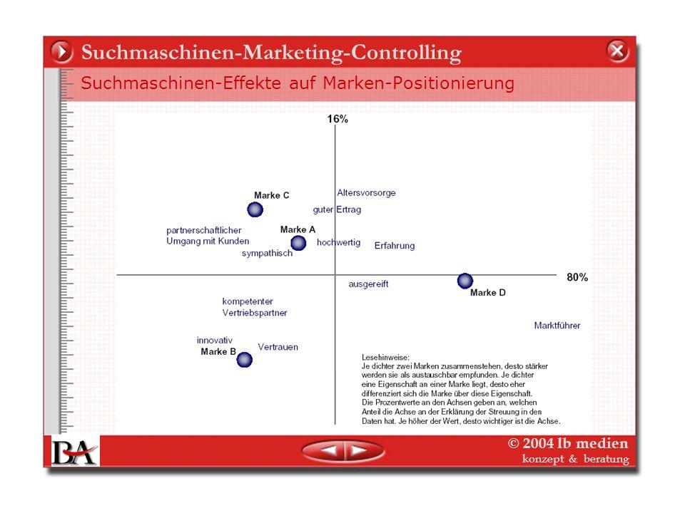 © 2004 lb medien konzept & beratung Suchmaschinen-Marketing-Controlling Suchmaschinen-Strategien als Website-Marketing Suchmaschinen-Marketing ist dem