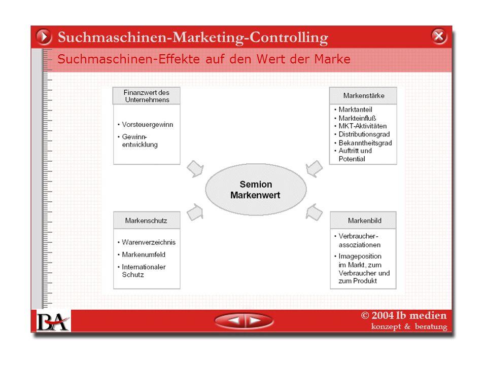 © 2004 lb medien konzept & beratung Suchmaschinen-Marketing-Controlling Suchmaschinen-Effekte auf Marken-Positionierung