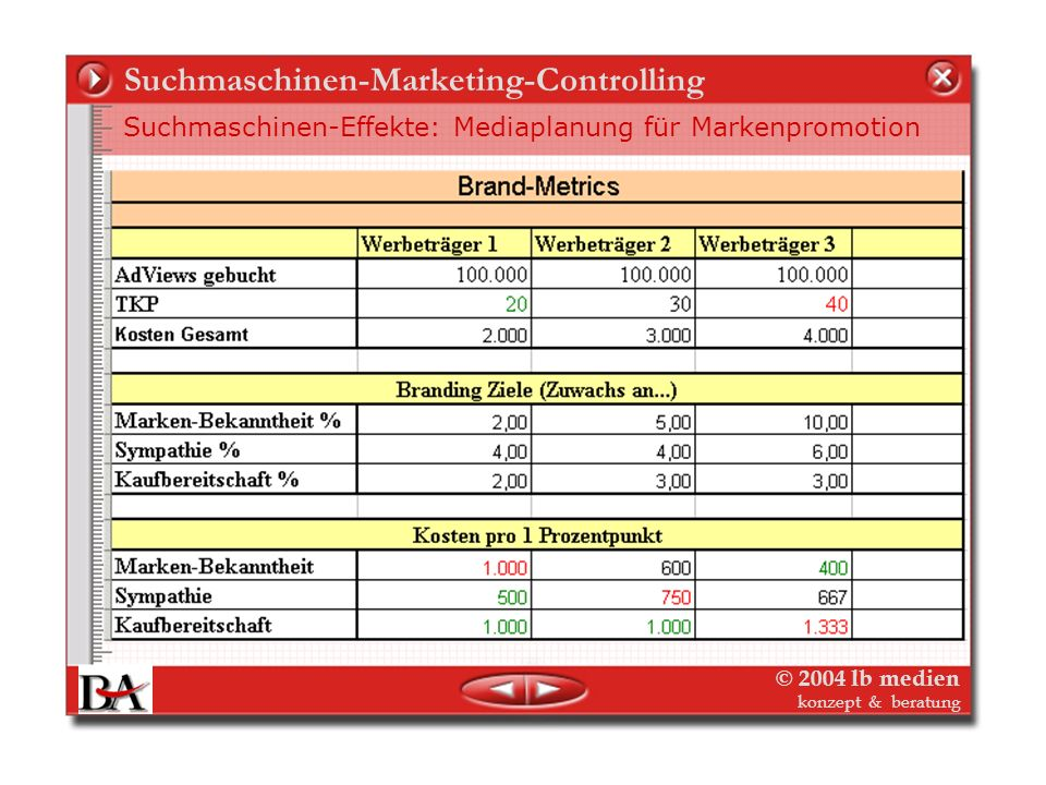 © 2004 lb medien konzept & beratung Suchmaschinen-Marketing-Controlling Suchmaschinen-Effekte auf den Wert der Marke