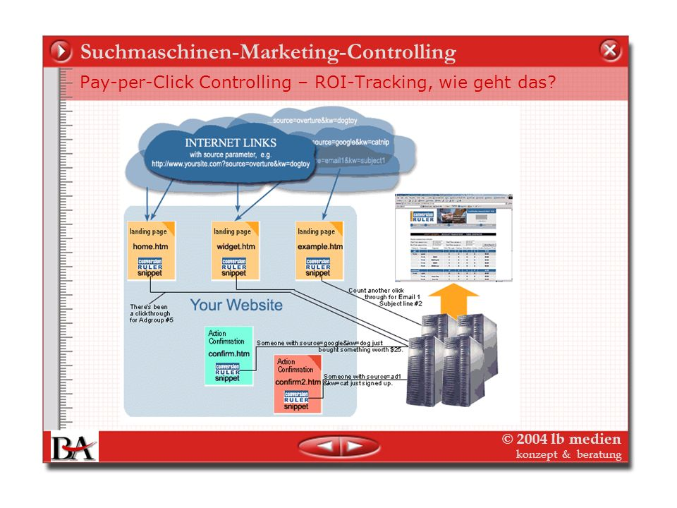 © 2004 lb medien konzept & beratung Suchmaschinen-Marketing-Controlling Pay-per-Click Controlling – Konversion (Cookies, Session IDs)