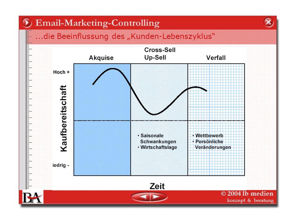© 2004 lb medien konzept & beratung Email-Marketing-Controlling Ziel ist die User-/Kunden Akquisition und...